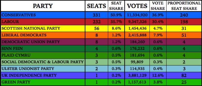 UK General Election Results, 2015